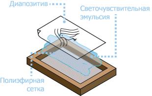 печатные формы Трафаретная печать на текстиле - Шелкография